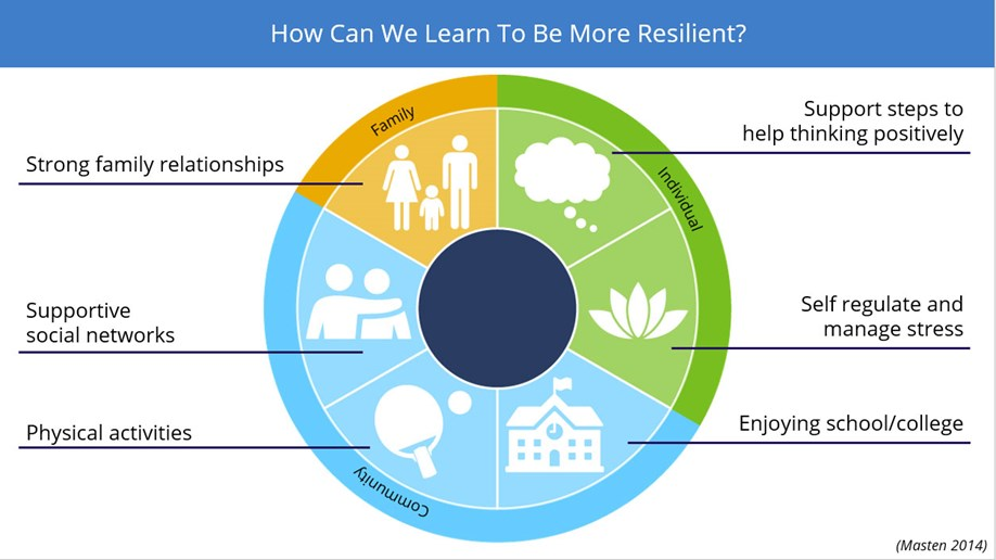 How can we learn to be more resilient?